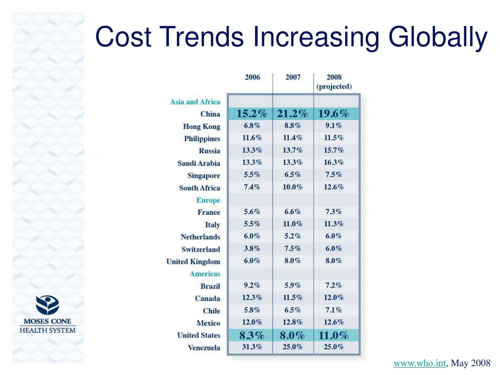 Cost Trends Increasing Globally