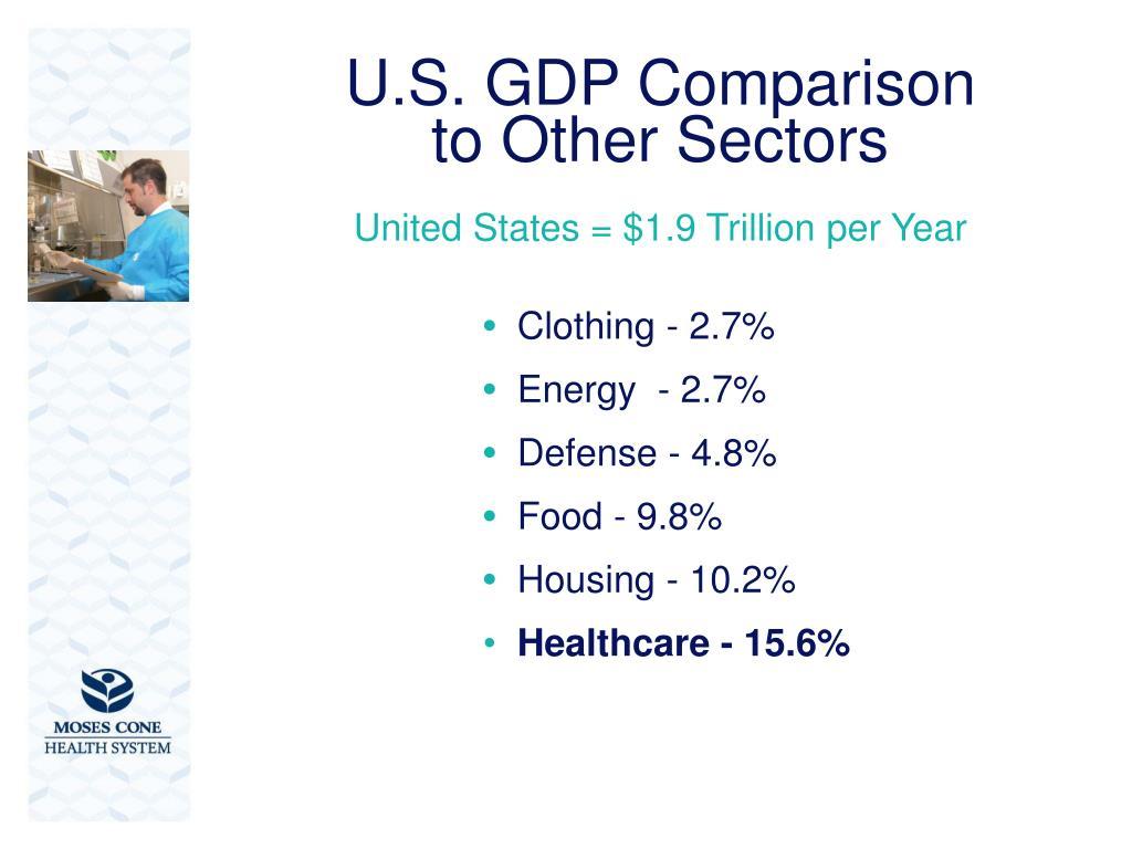 U.S. GDP Comparison