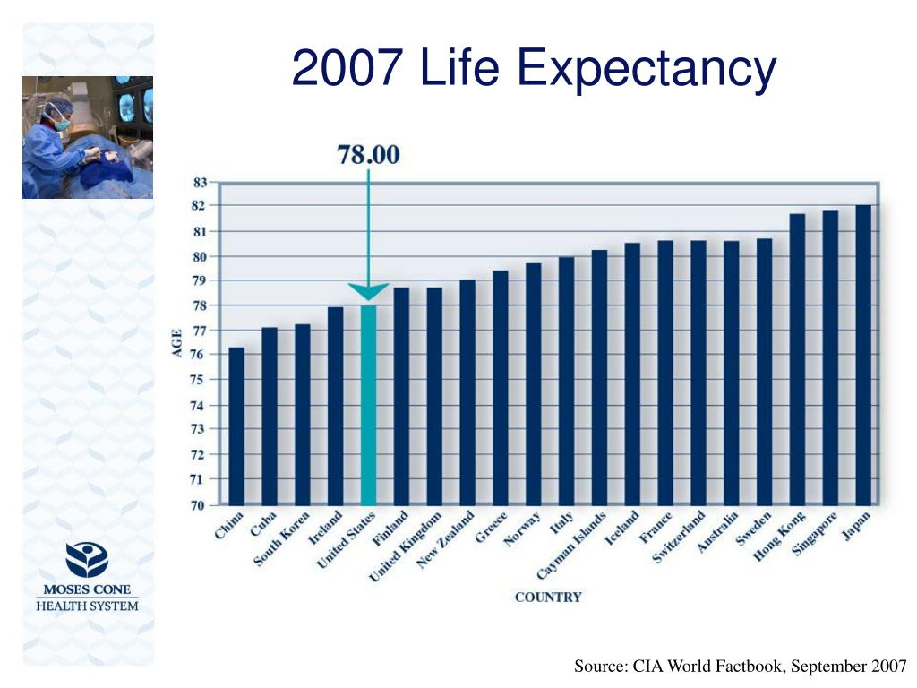 2007 Life Expectancy