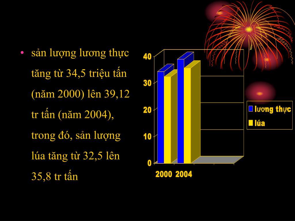 sản lượng lương thực tăng từ 34,5 triệu tấn (năm 2000) lên 39,12 tr tấn (năm 2004), trong đó, sản lượng lúa tăng từ 32,5 lên 35,8 tr tấn