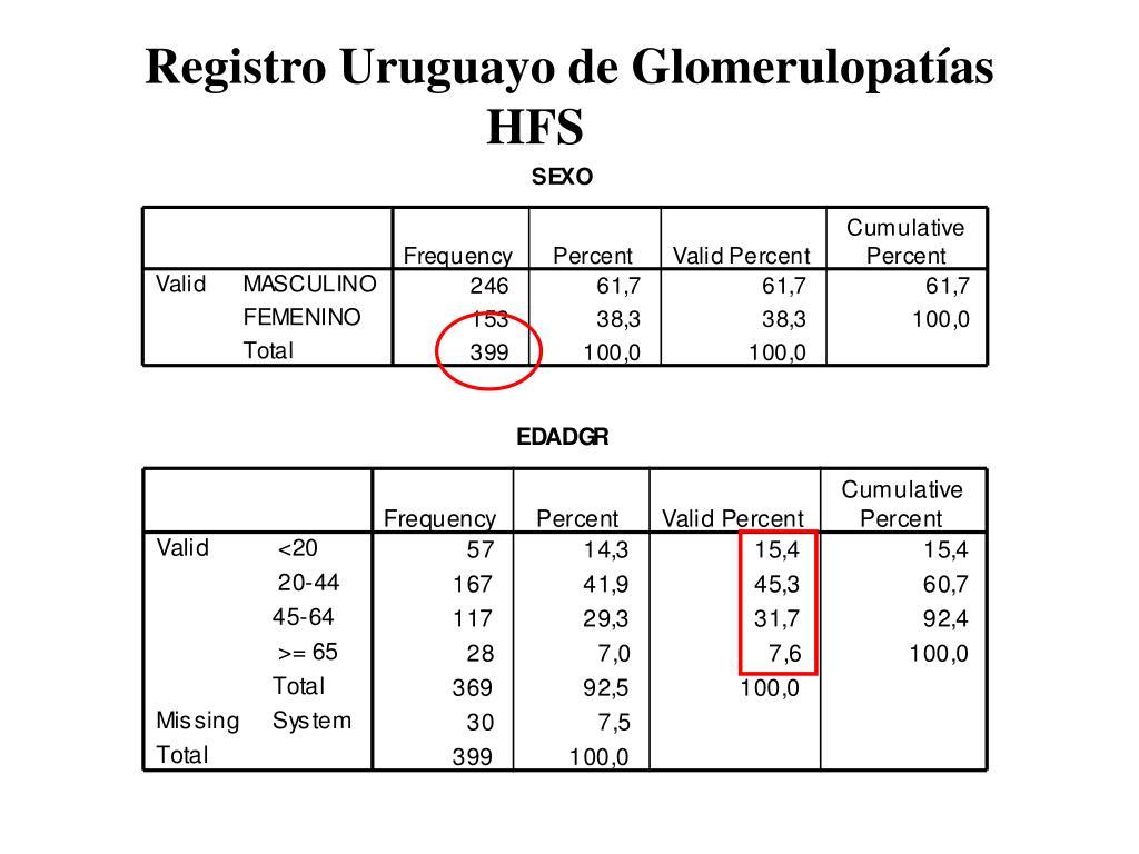 Registro Uruguayo de Glomerulopatías