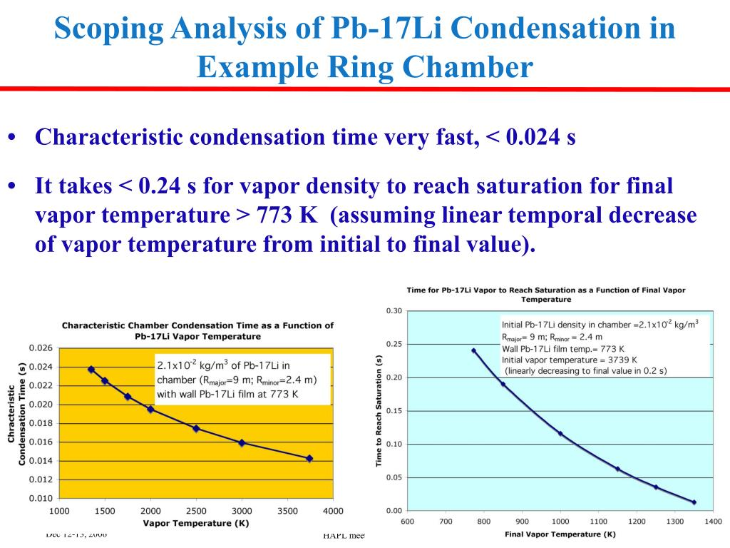 Scoping Analysis of Pb-17Li Condensation in Example Ring Chamber