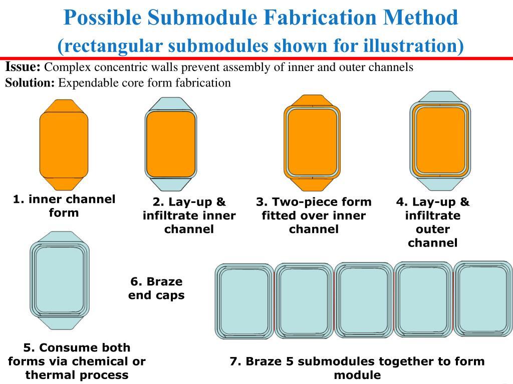 Possible Submodule Fabrication Method