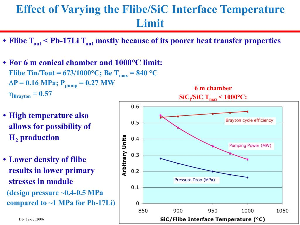 Effect of Varying the Flibe/SiC Interface Temperature Limit