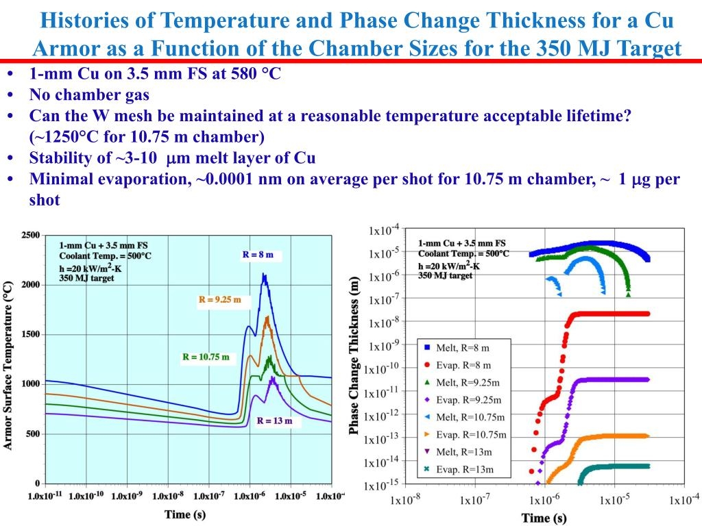 Histories of Temperature and Phase Change Thickness for a Cu Armor as a Function of the Chamber Sizes for the 350 MJ Target