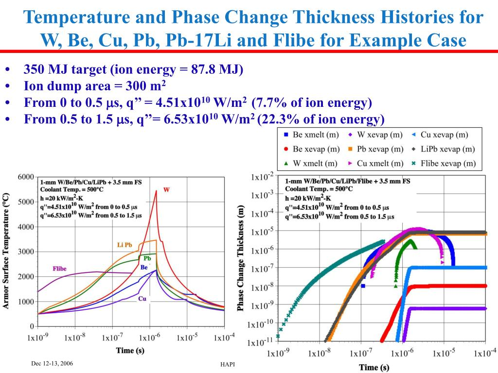 Temperature and Phase Change Thickness Histories for W, Be, Cu, Pb, Pb-17Li and Flibe for Example Case