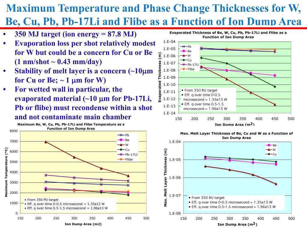 Maximum Temperature and Phase Change Thicknesses for W, Be, Cu, Pb, Pb-17Li and Flibe as a Function of Ion Dump Area