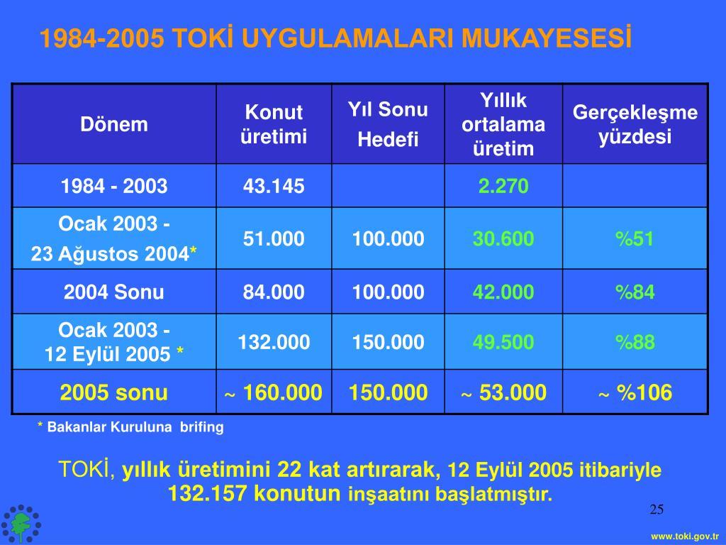 1984-2005 TOKİ UYGULAMALARI MUKAYESESİ
