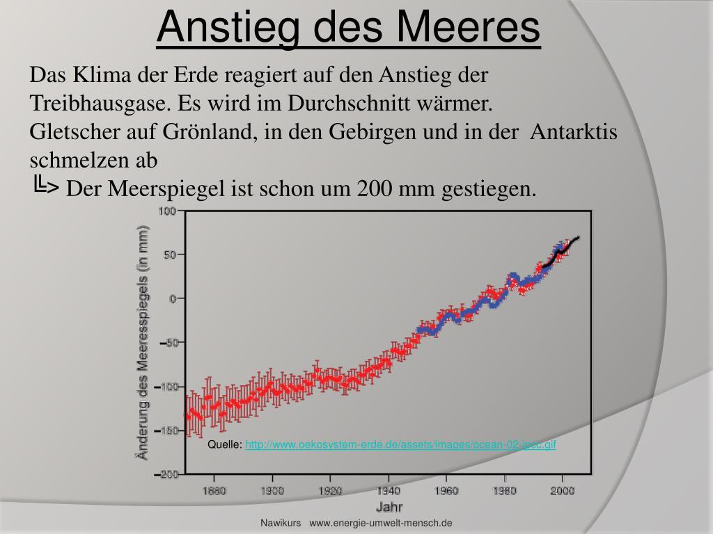 Anstieg des Meeres