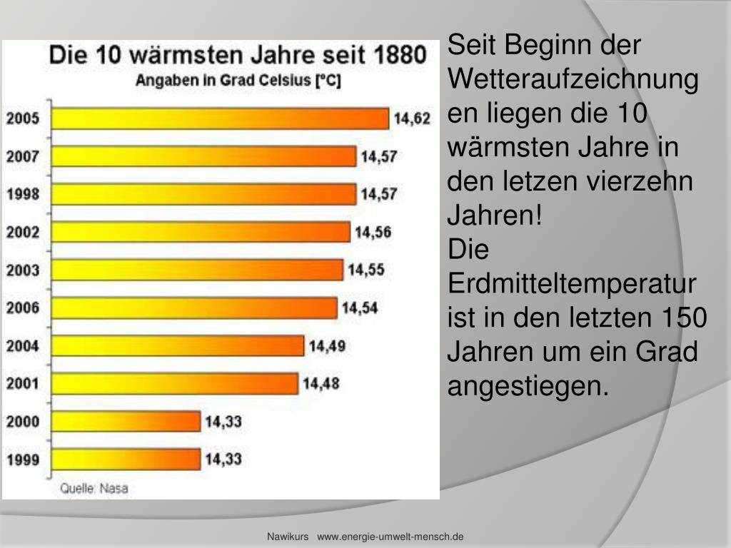 Seit Beginn der Wetteraufzeichnungen liegen die 10 wärmsten Jahre in den letzen vierzehn Jahren!