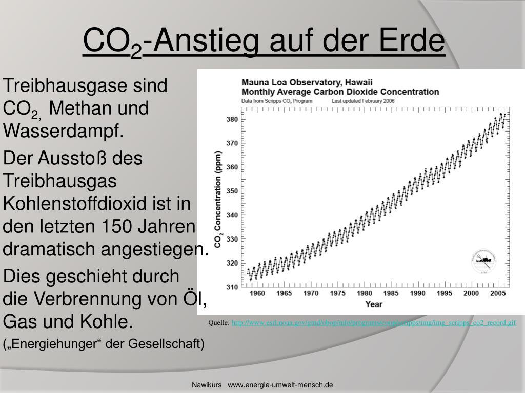 Treibhausgase sind CO