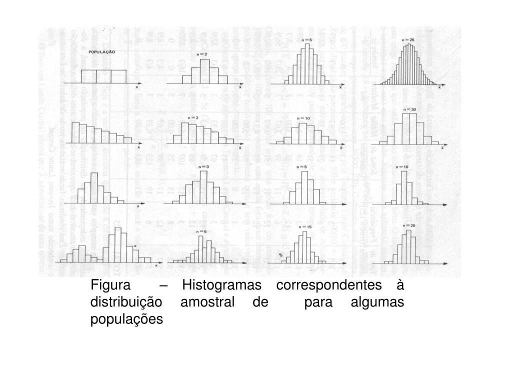 Figura  – Histogramas correspondentes à distribuição amostral de  para algumas populações