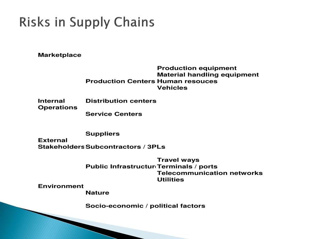 Risks in Supply Chains