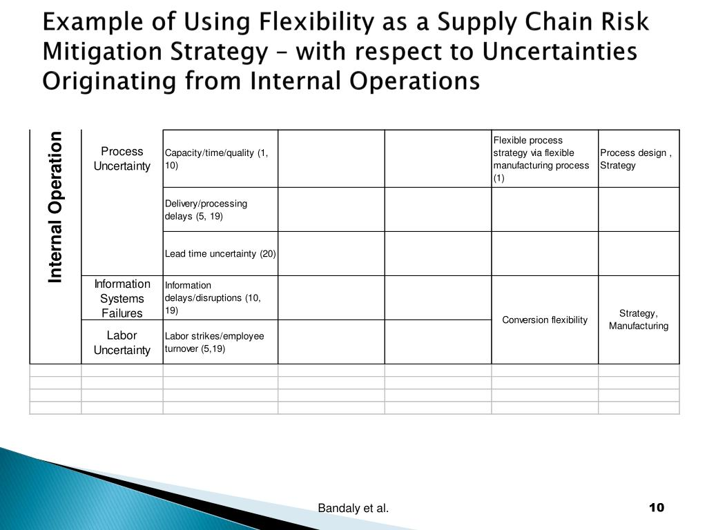 Example of Using Flexibility as a Supply Chain Risk Mitigation Strategy – with respect to Uncertainties Originating from Internal Operations