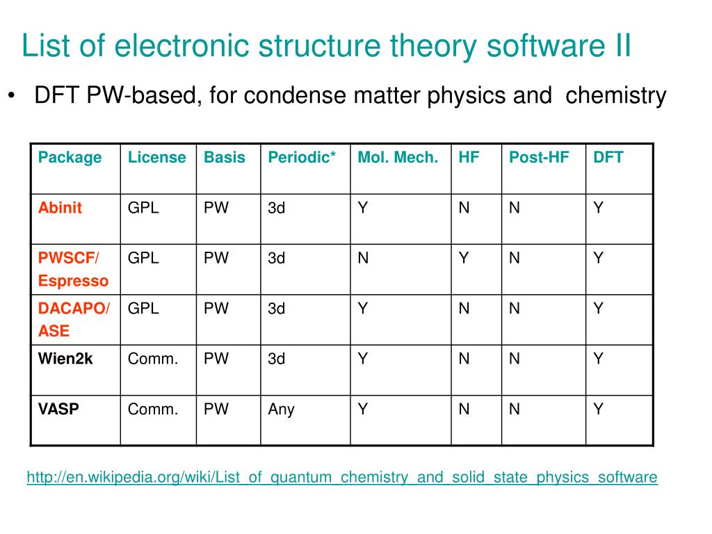 List of electronic structure theory software II