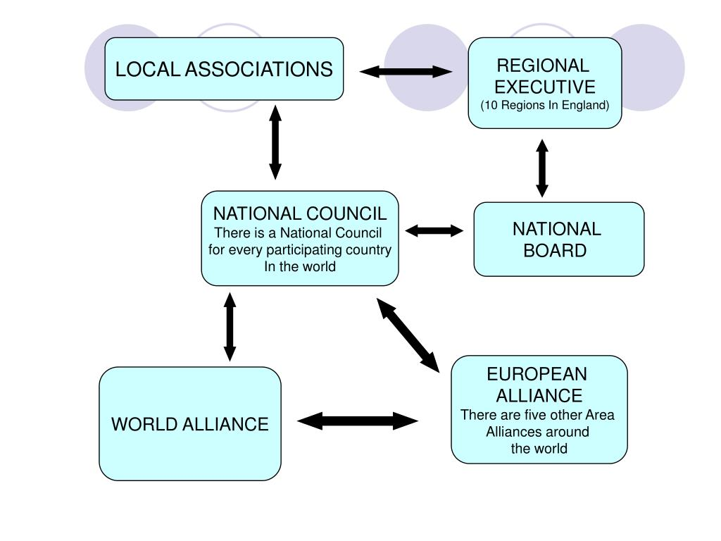 LOCAL ASSOCIATIONS