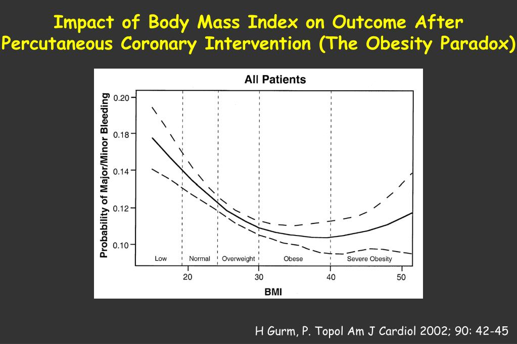 Impact of Body Mass Index on Outcome After