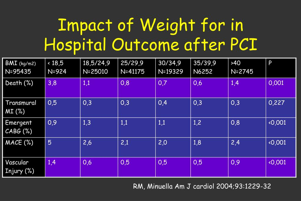 Impact of Weight for in Hospital Outcome after PCI
