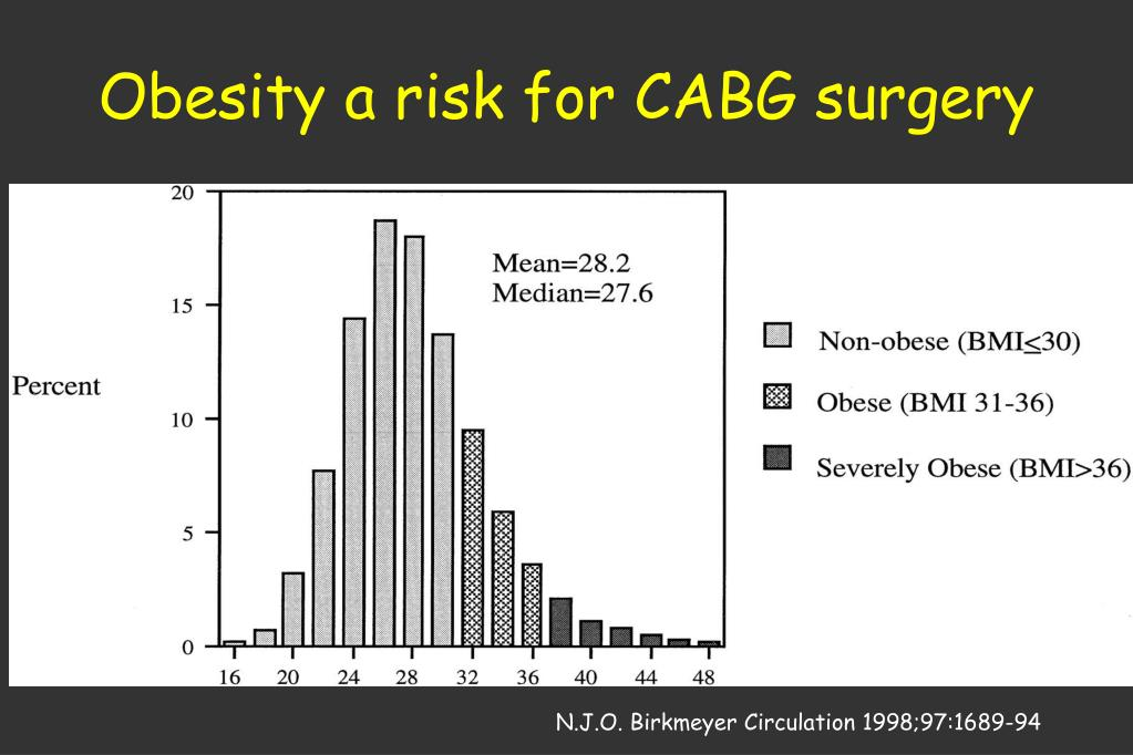 Obesity a risk for CABG surgery