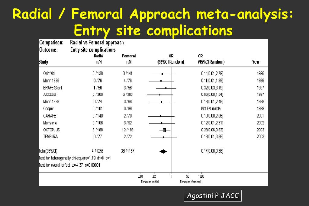 Radial / Femoral Approach meta-analysis: Entry site complications
