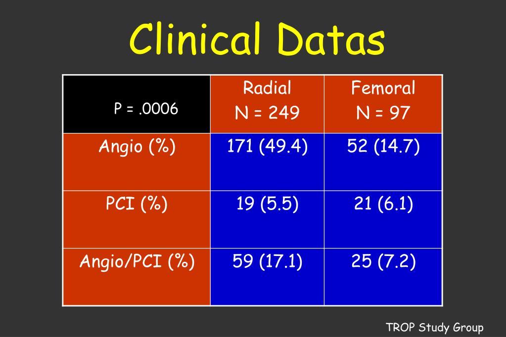 Clinical Datas