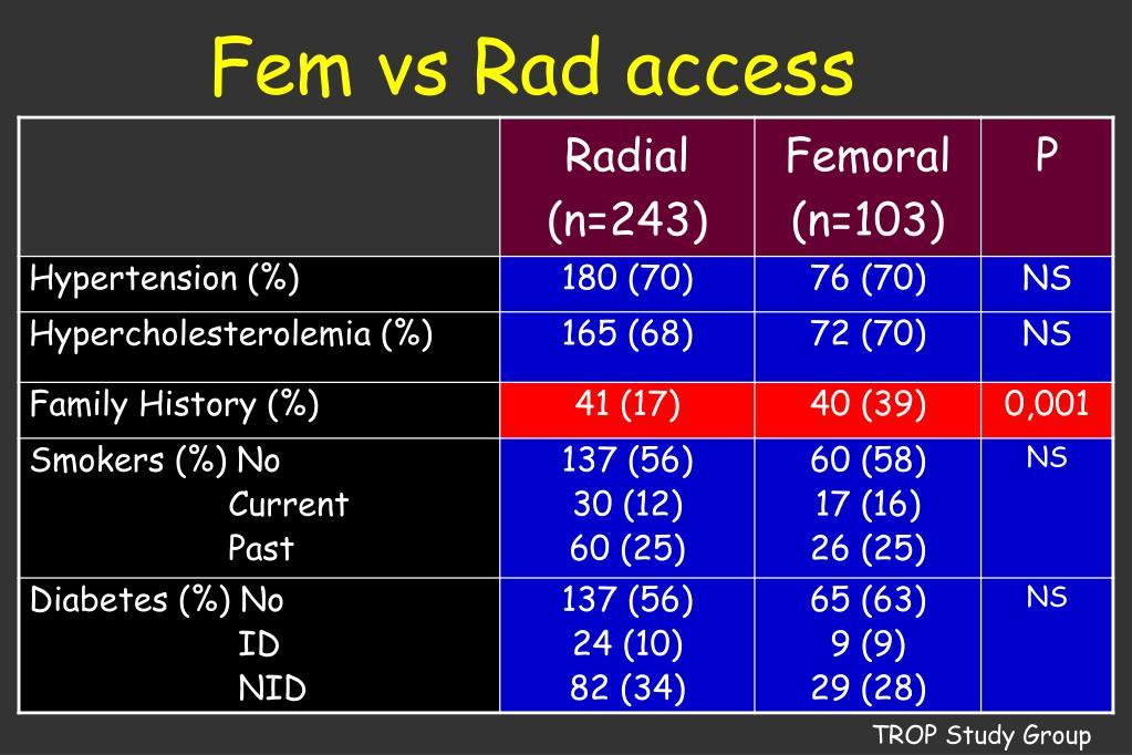 Fem vs Rad access