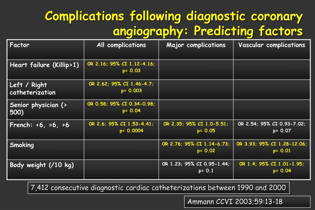 Complications following diagnostic coronary angiography: Predicting factors