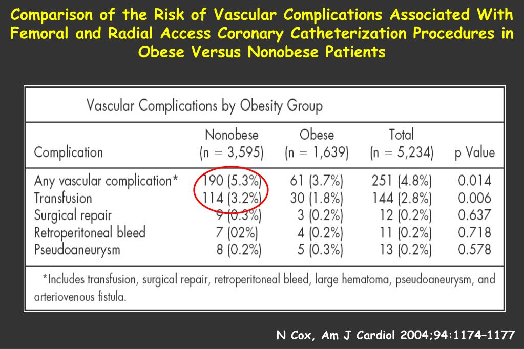 Comparison of the Risk of Vascular Complications Associated With Femoral and Radial Access Coronary Catheterization Procedures in Obese Versus Nonobese Patients