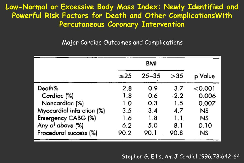 Low-Normal or Excessive Body Mass Index: Newly Identified and Powerful Risk Factors for Death and Other ComplicationsWith Percutaneous Coronary Intervention