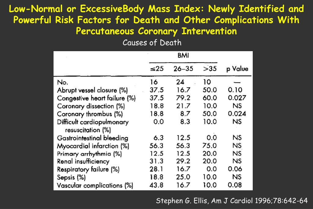 Low-Normal or ExcessiveBody Mass Index: Newly Identified and Powerful Risk Factors for Death and Other Complications With Percutaneous Coronary Intervention