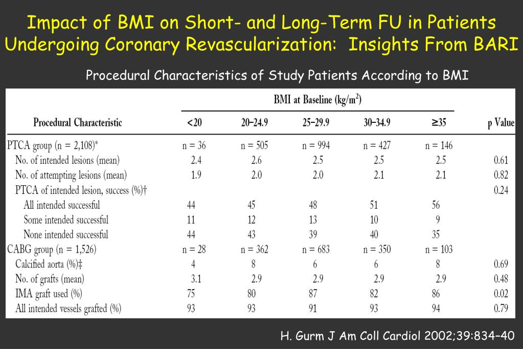 Impact of BMI on Short- and Long-Term FU in Patients Undergoing Coronary Revascularization:  Insights From BARI
