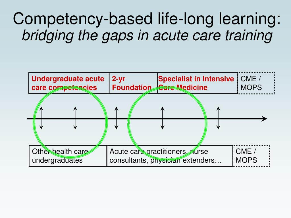 Competency-based life-long learning:
