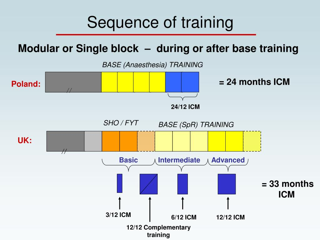 Sequence of training
