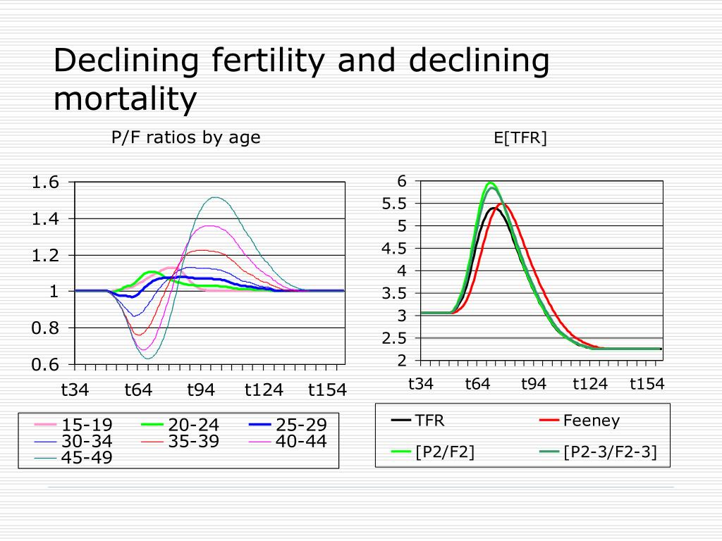 Declining fertility and declining mortality