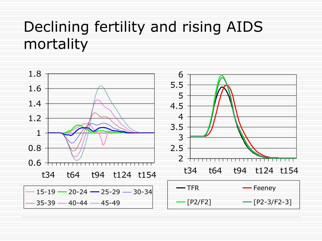 Declining fertility and rising AIDS mortality