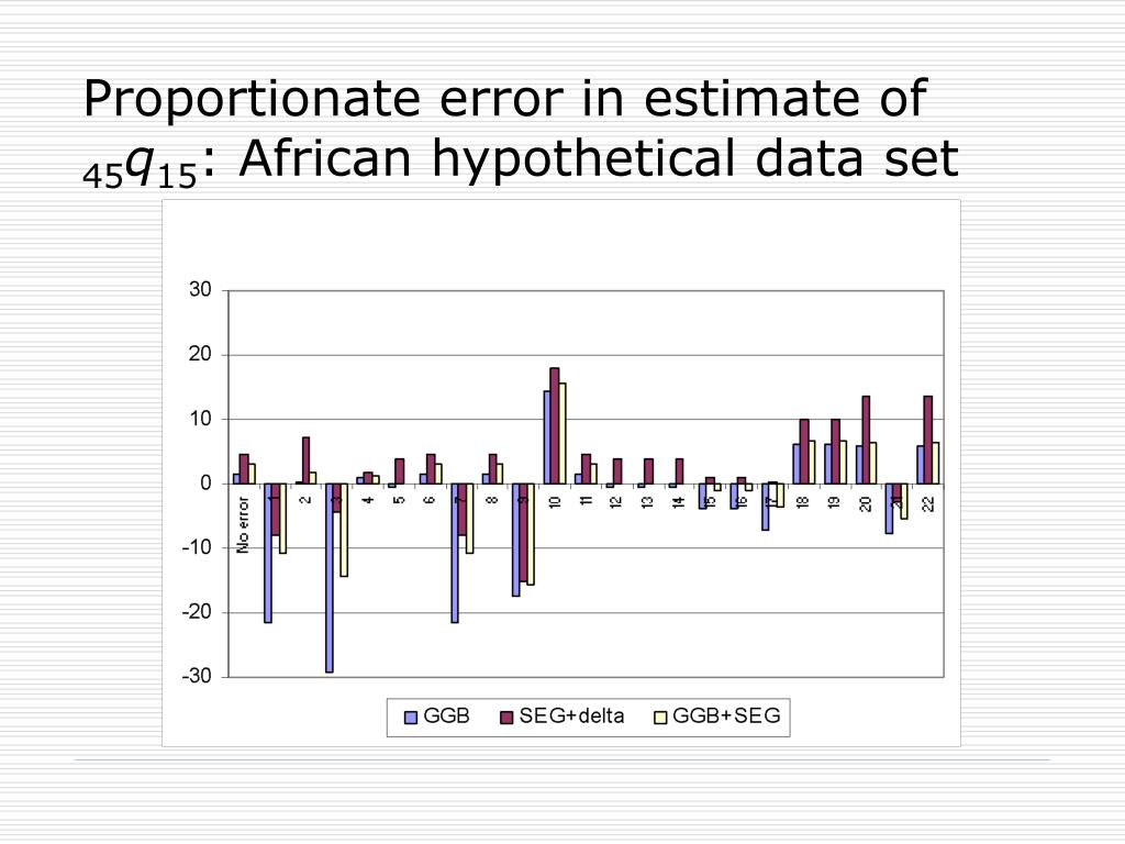 Proportionate error in estimate of