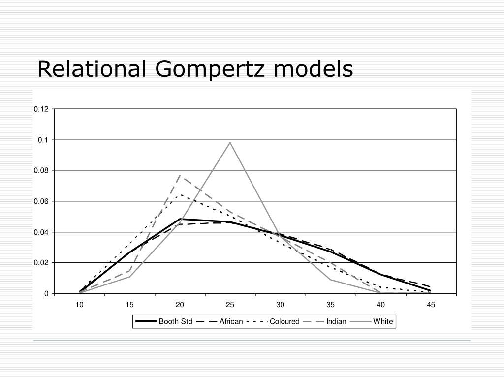 Relational Gompertz models