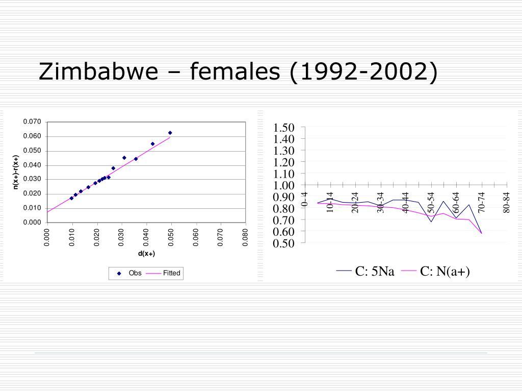 Zimbabwe – females (1992-2002)