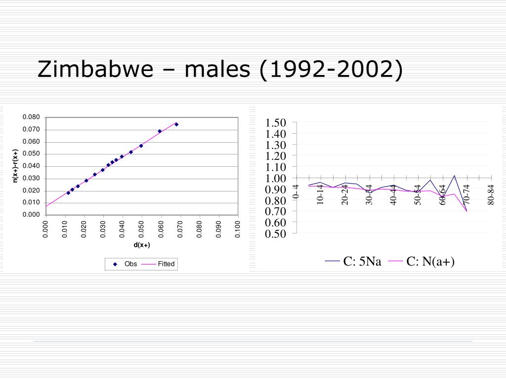 Zimbabwe – males (1992-2002)