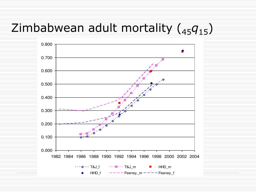 Zimbabwean adult mortality (