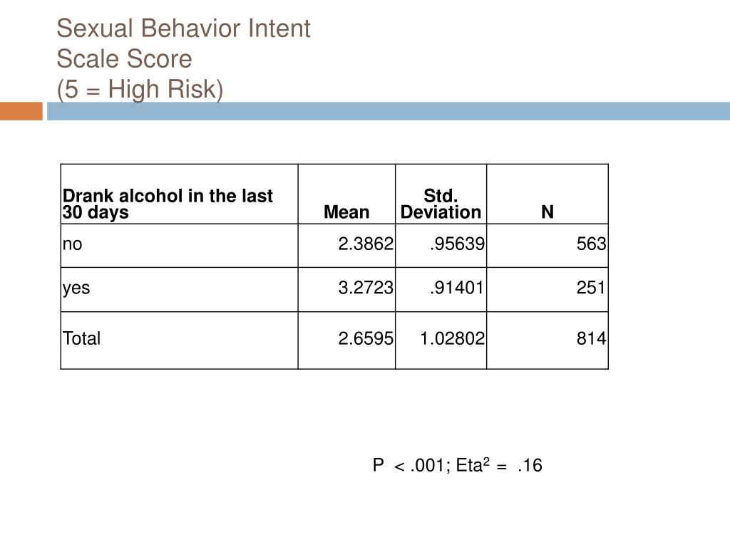 Defination of high risk sexual behavior
