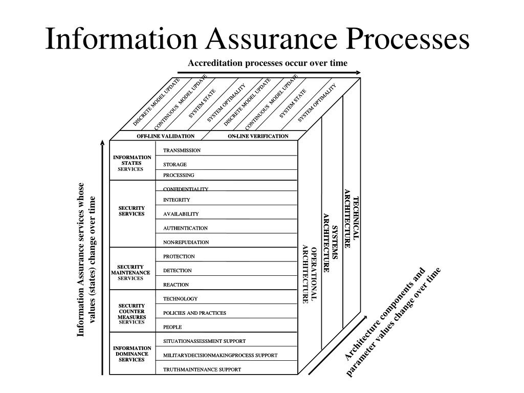 Accreditation processes occur over time