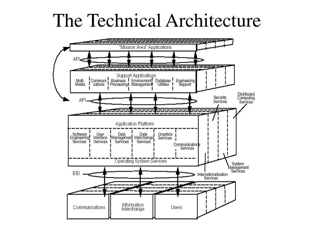 The Technical Architecture