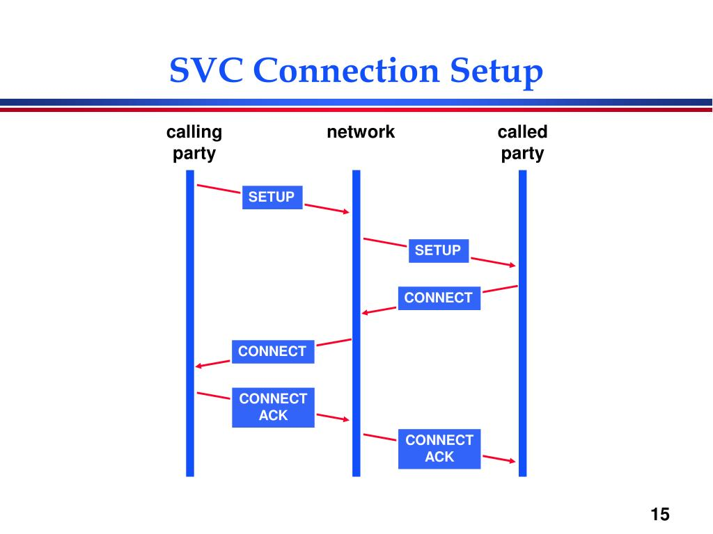 SVC Connection Setup