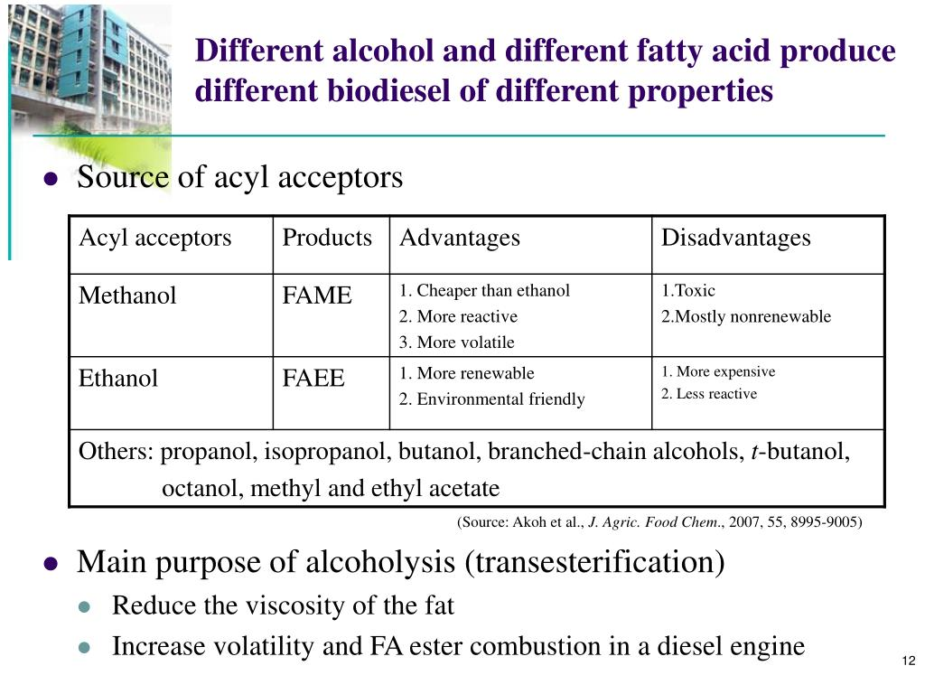Different alcohol and different fatty acid produce different biodiesel of different properties