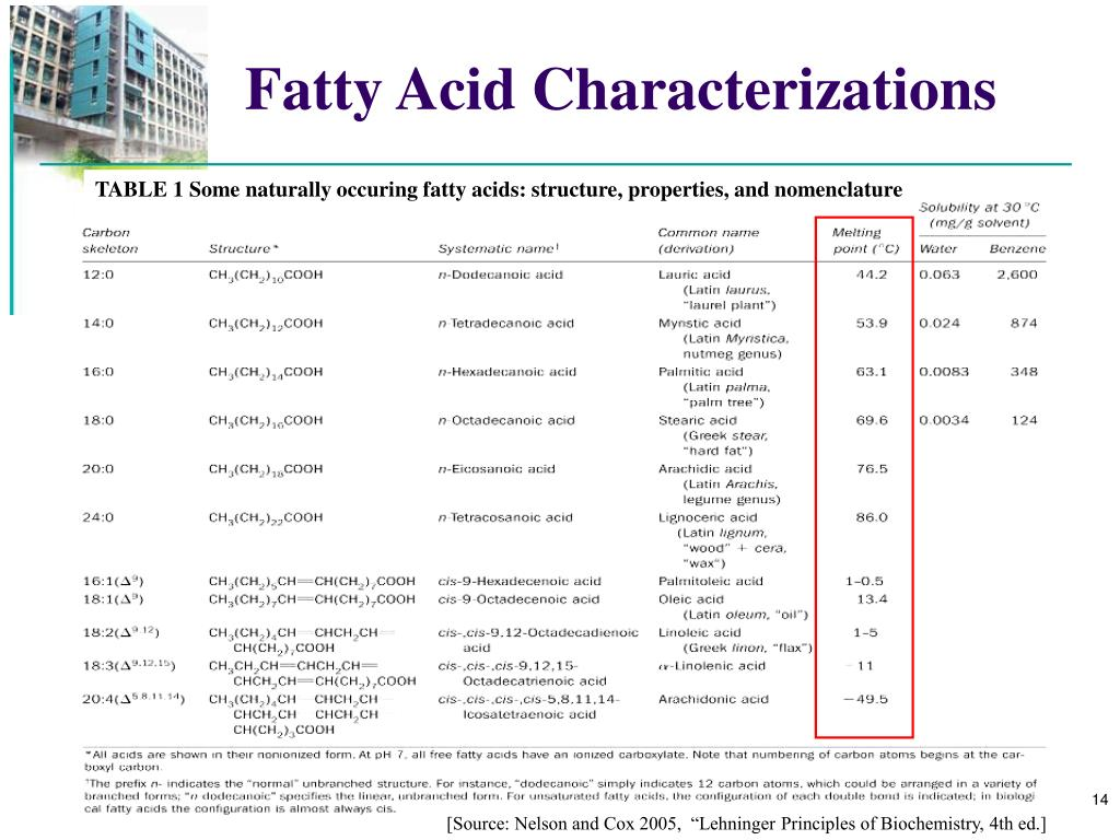Fatty Acid Characterizations