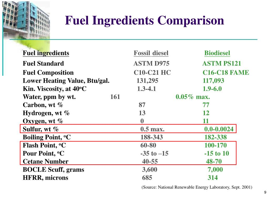 Fuel Ingredients Comparison