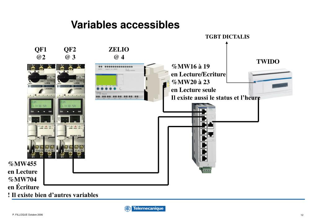 Variables accessibles