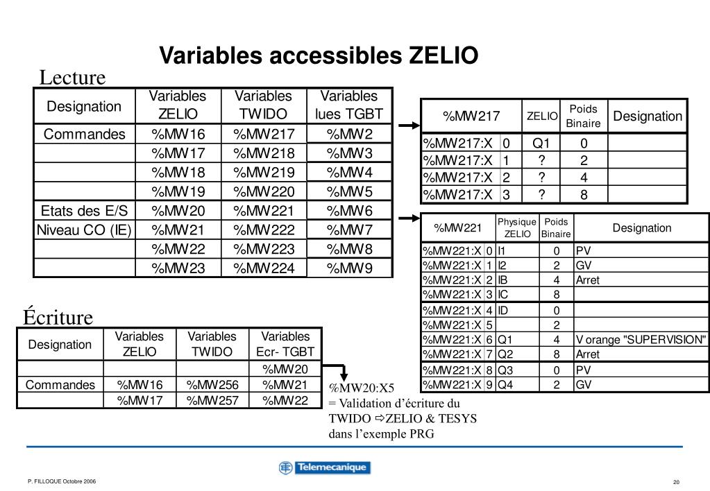 Variables accessibles ZELIO