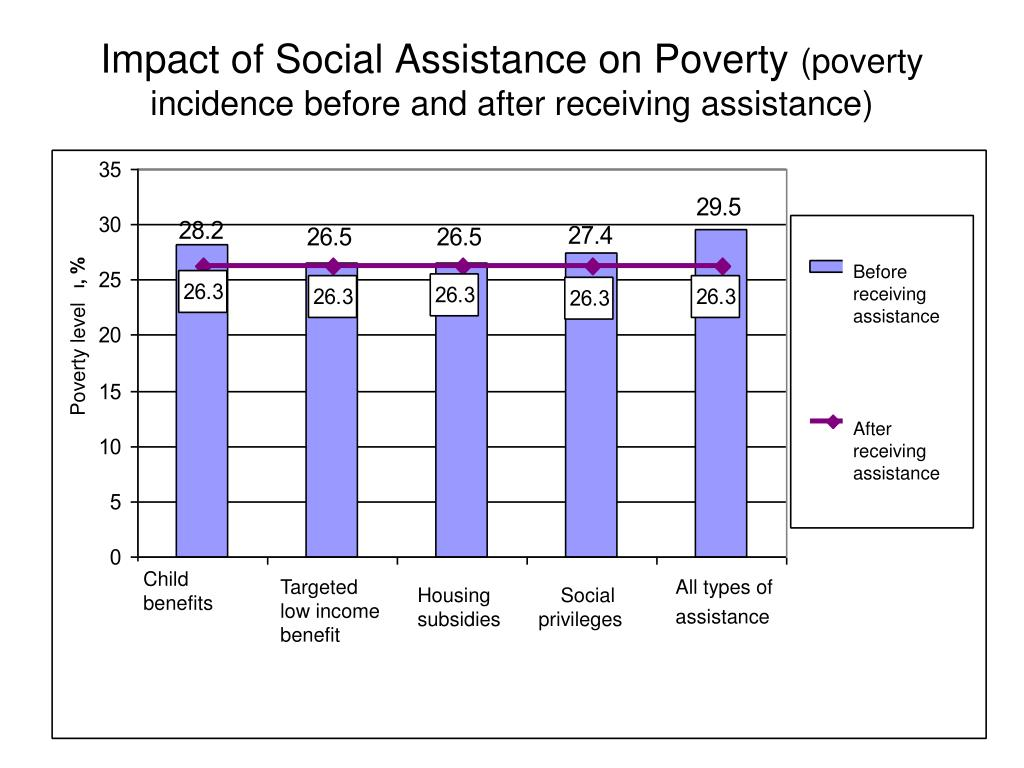 poverty and the effects of social Poverty & social exclusion facts  after housing costs is a reasonable level of income to protect people from the worst effects of poverty  facts about poverty.